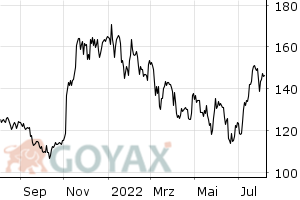 Qualcomm Aktie - Aktienkurs | Kurs | US7475251036 | 883121 - Intraday Chart