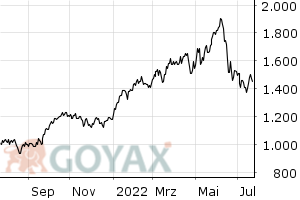 NYSE Arca Oil Index | XC0009657062 | 965706 - Chart