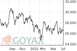 Nikkei 225 | XC0009692440 | 969244 - Intraday Chart