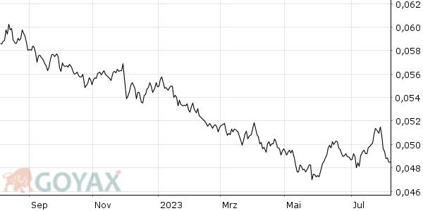 ZAR/EUR