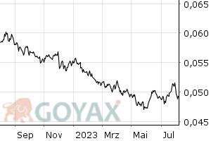 Südafrikanischer Rand (ZAR) in Euro