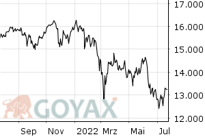 DAX Intraday-Chart