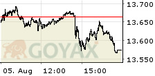 DAX Performance Index Intraday-Chart