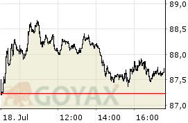 SAP SE - Intraday Chart