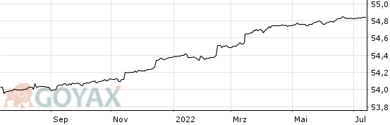 Deka-ImmobilienGlobal - Chart