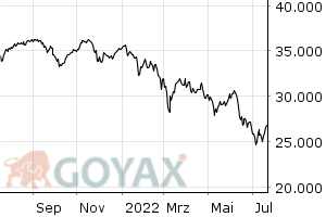 MDAX Index - Intraday Chart