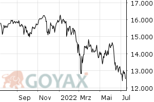 DAX Performance Index - Chart