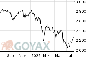 FAZ-Index - Intraday Chart