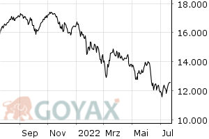 SDAX Index - Intraday Chart