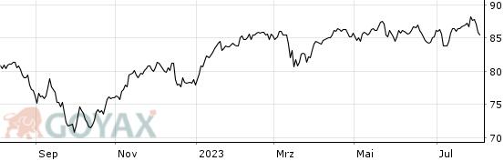 deutsche postbank europafonds aktien