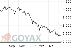 GEX Performance-Index | DE000A0AER17 | A0AER1 - Intraday Chart