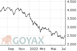 GEX Performance-Index | DE000A0AER17 | A0AER1 - Chart