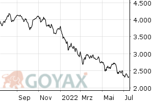 GEX Performance-Index - Chart
