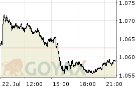DBIX India Performance Index | DE000A0C4CB8 | A0C4CB - Intraday Chart