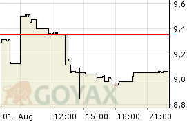 Bet-AT-Home.Com AG O.N. Aktie - Aktienkurs | Kurs | DE000A0DNAY5 | A0DNAY - Intraday Chart