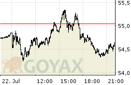 iShares STOXX Europe 600 Basic Resources (DE) (EXV ETF | DE000A0F5UK5 | A0F5UK - Intraday Chart