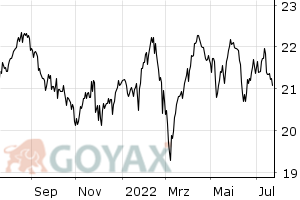 iShares STOXX Europe 600 Telecommunications (DE) ( - Chart