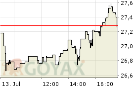 Software Aktie - Aktienkurs | Kurs | DE000A2GS401 | A2GS40 - Intraday Chart
