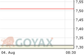 Westwing Group AG Aktie - Aktienkurs | Kurs | DE000A2N4H07 | A2N4H0 - Intraday Chart