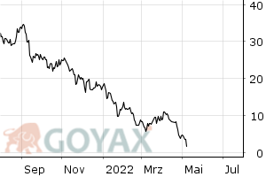 MorphoSys AG - Turbo Long 16,2329 Open End Knock Out Produkt | DE000BN3FY57 | BN3FY5 - Chart