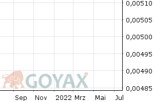 Allianz SE - OS Call 180 2018/12 Optionsschein | DE000CX6GR18 | CX6GR1 - Intraday Chart