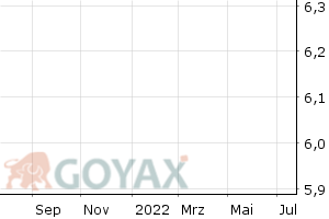 adidas AG - OS Call 200 2019/06 Optionsschein | DE000CY4S9H2 | CY4S9H - Intraday Chart