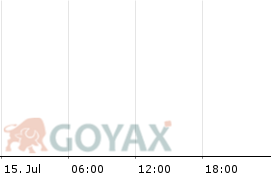 Amazon.com - OS Call 3300 2021/06 Optionsschein | DE000KA00857 | KA0085 - Intraday Chart