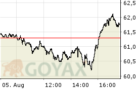 BNP Paribas Issuance B.V. open End ETC Rogers Index Indexzertifikat | DE000PZ9REE0 | PZ9REE - Intraday Chart