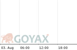 SAP SE - OS Call 100 2021/09 Optionsschein | DE000VP9QXE6 | VP9QXE - Intraday Chart