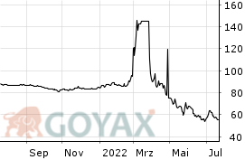 Euro i rubel forex
