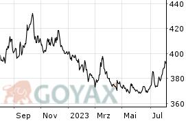 Euro Forint Kurs @ GOYAX