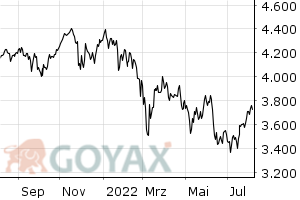 EuroStoxx 50 EUR Price Index - Chart