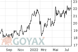 Imperial Brands Aktie - Aktienkurs | Kurs | GB0004544929 | 903000 - Intraday Chart