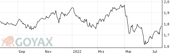 First State Global Property Securities A Inc EUR - Chart