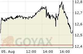 iShares Global Clean Energy UCITS ETF ETF | IE00B1XNHC34 | A0MW0M - Intraday Chart