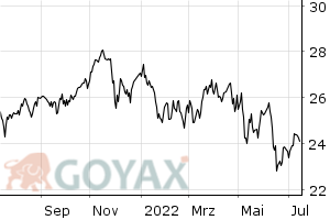 Global Small Co. Fund (EUR, Dis.)  - Chart