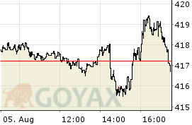 iShares Core S&P 500 UCITS ETF ETF | IE00B5BMR087 | A0YEDG - Intraday Chart