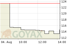 Etfs Com.Sec.Z08/UN.Idx ETC | JE00B24DKH53 | A0V6YZ - Intraday Chart