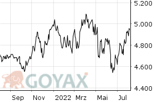 LGT Sustainable Equity Fund Global  (EUR) IM - Chart