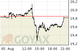 ComStage NYSE Arca Gold BUGS UCITS ETF ETF | LU0488317701 | ETF091 - Intraday Chart