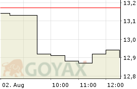 Grand City Prop. Aktie - Aktienkurs | Kurs | LU0775917882 | A1JXCV - Intraday Chart