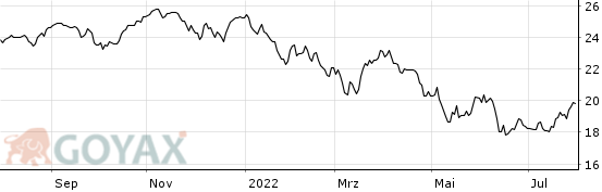Capital Group New Perspective Fund (LUX) Class Zh-SGD - Chart