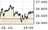 MDAX Intraday-Chart