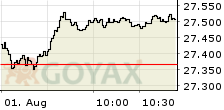MDAX Performance Index Intraday-Chart