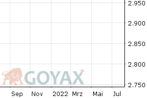 Euronext Rogers International Commodity Index - Chart