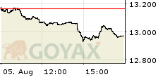 SDAX Performance Index Intraday-Chart