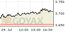 DJ Euro Stoxx 50 Intraday-Chart