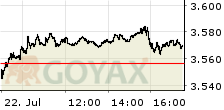 Stoxx 50 Intraday-Chart