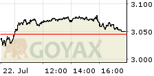 TecDAX Performance Index Intraday-Chart