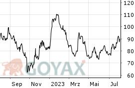 alibaba aktienkurs dollar